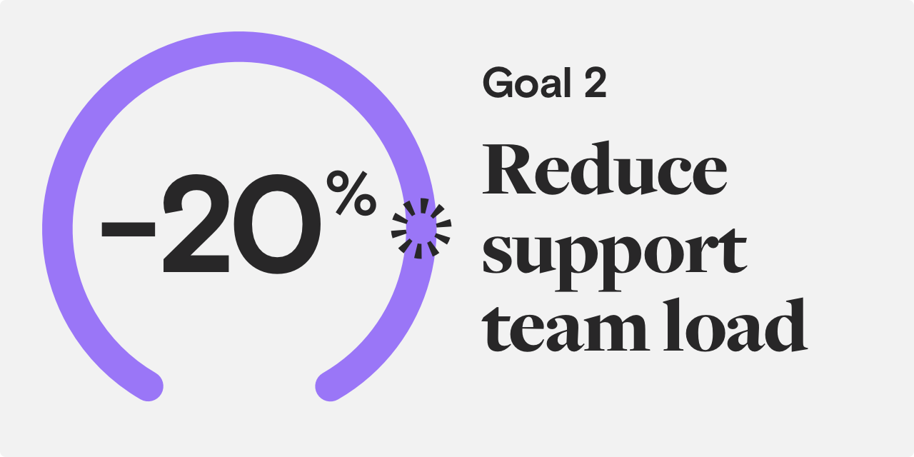 reduce support team load goal